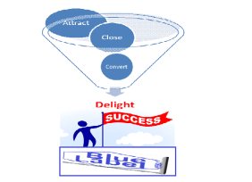 inbound success funnel